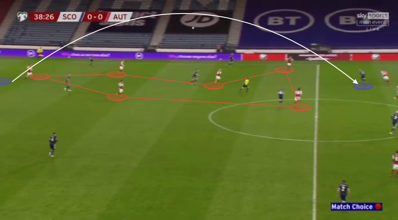 Euro 2020 Scotland tactical analysis tactics preview