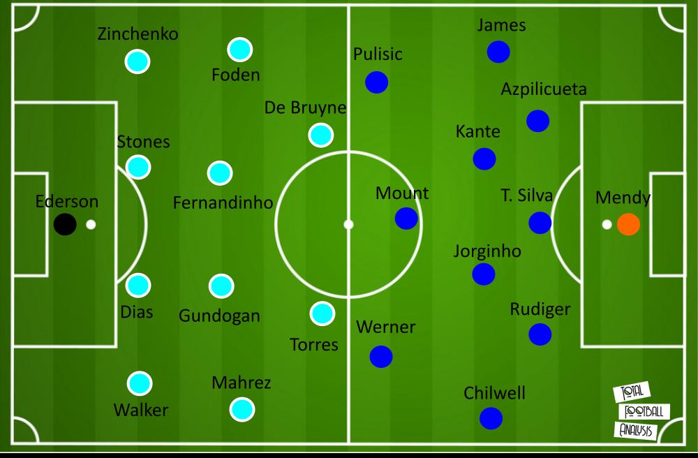 Uefa Champions League Final 2021 Preview Manchester City Vs Chelsea Tactical Analysis Laptrinhx News