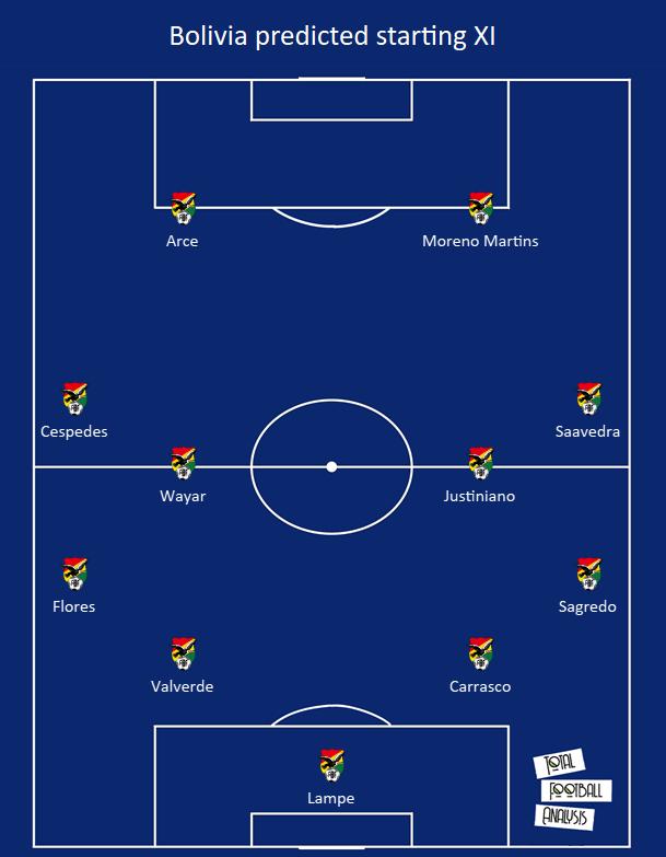 Bolivia 2020/21: Their tactics at Copa America 2021 - scout report tactical analysis tactics