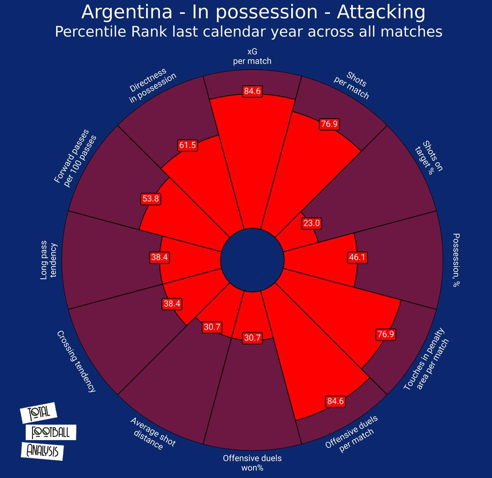 Argentina 2020/21: their tactics at Copa America 2021 - scout report tactical analysis tactics