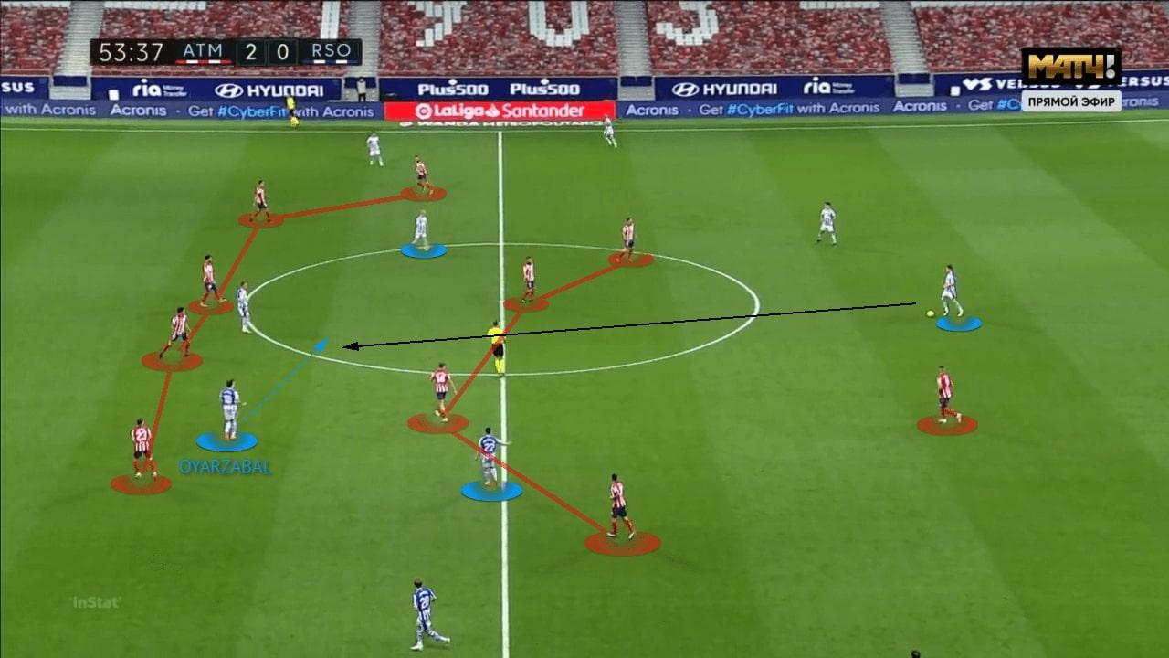La Liga 2020/21: Atletico Madrid vs Real Sociedad - tactical analysis