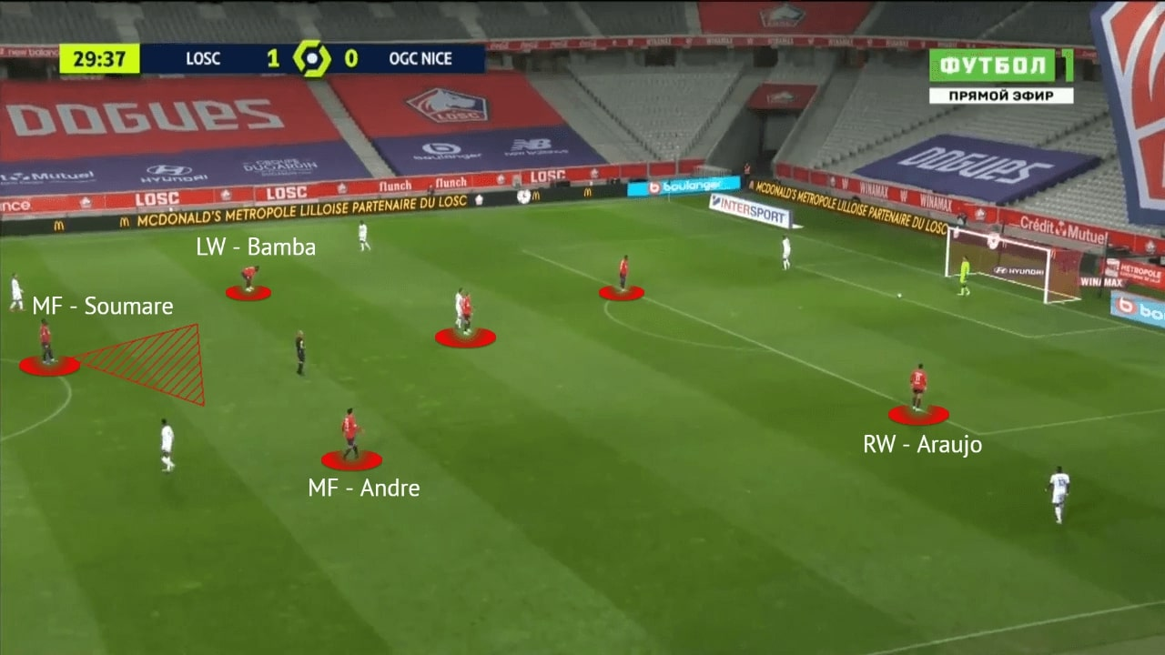 Christoph Galtier at Lille 2020/21 - tactical analysis - tactics - scout report
