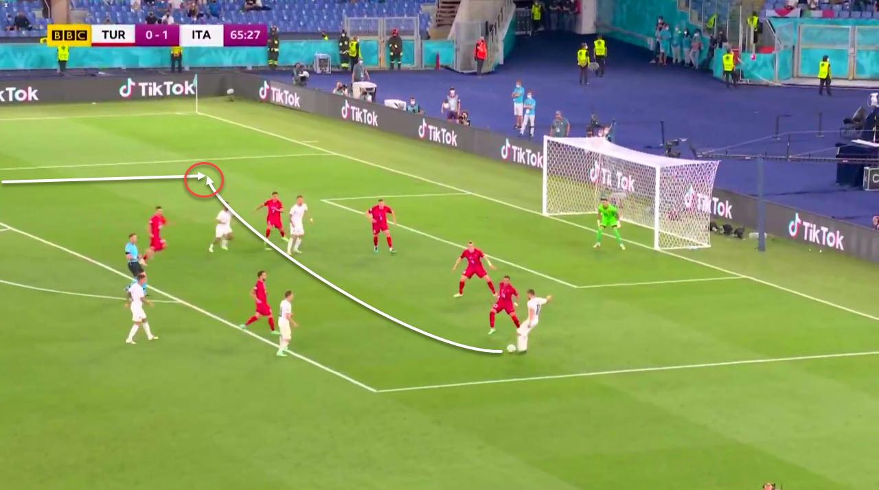 EURO 2020: Turkey vs Italy - tactical analysis tactics