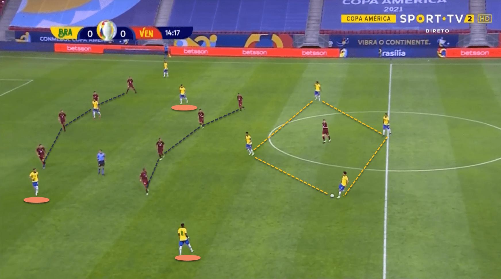 Brazil Venezuela EURO 2020 tactical analysis tactics