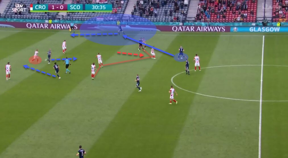 Euro 2020: Croatia vs Spain - tactical preview - analysis - tactics