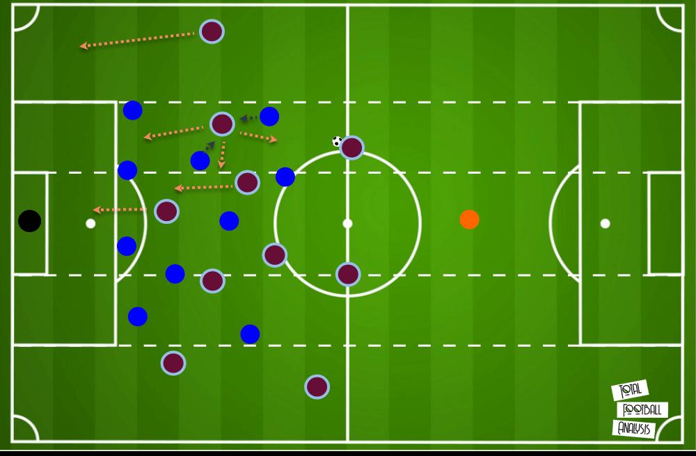 Emiliano Buendia Aston Villa tactical analysis tactics scout report