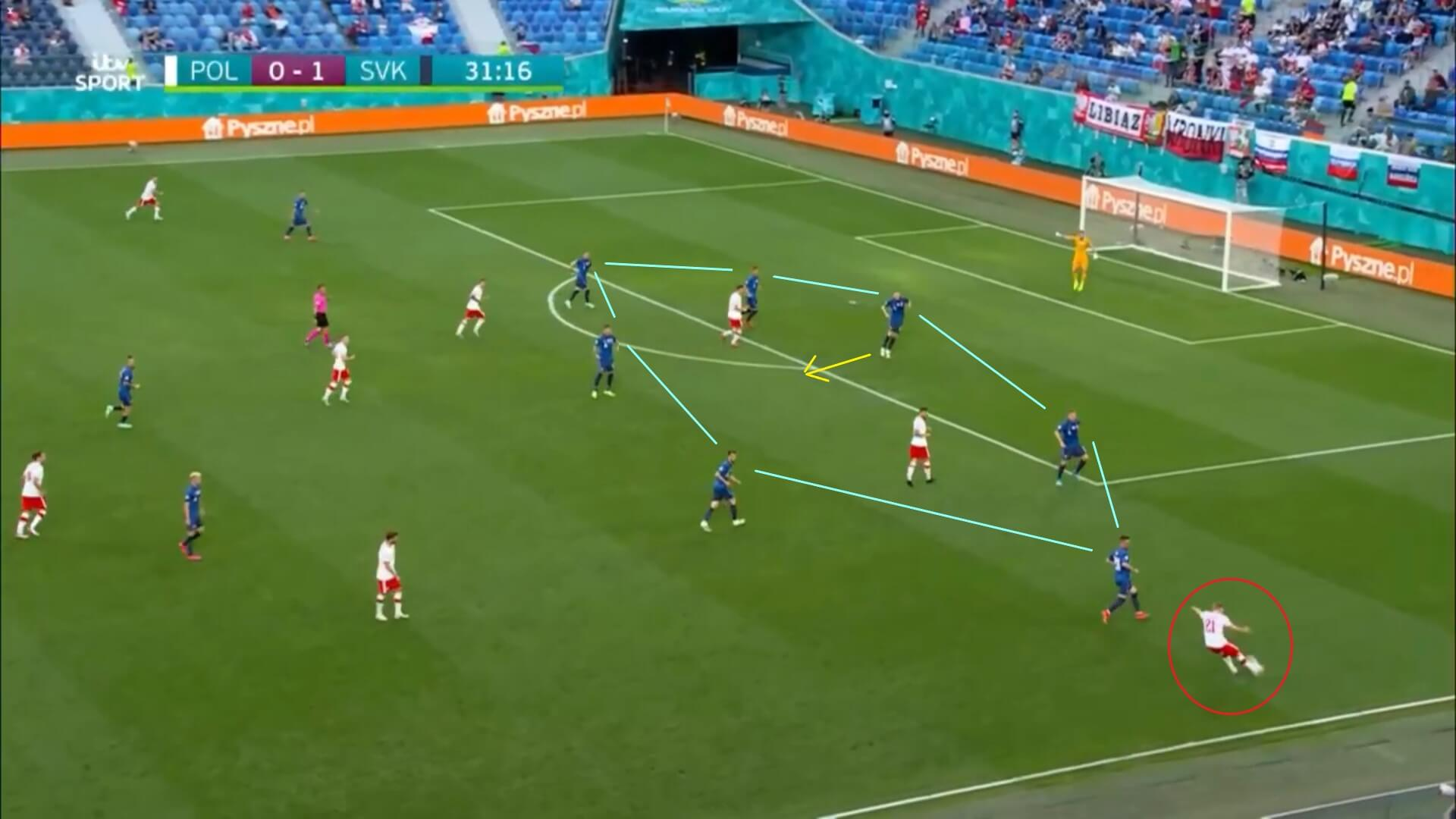 Euro 2020: Slovakia's defensive strength against Poland - scout report - tactical analysis tactics