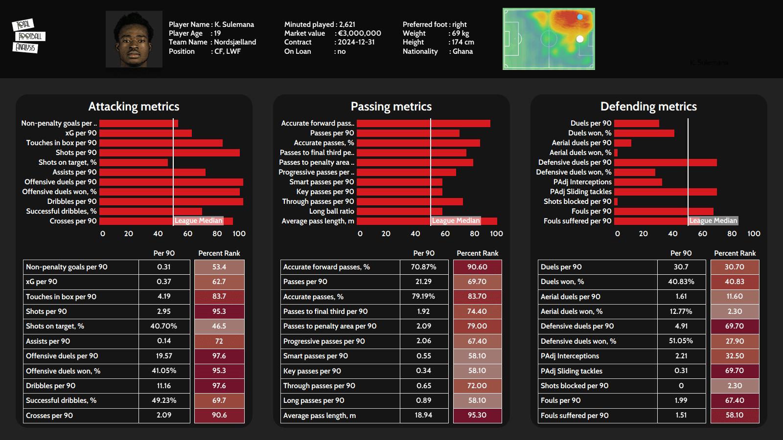 Kamaldeen Sulemana 2020/21 - scout report tactical analysis tactics