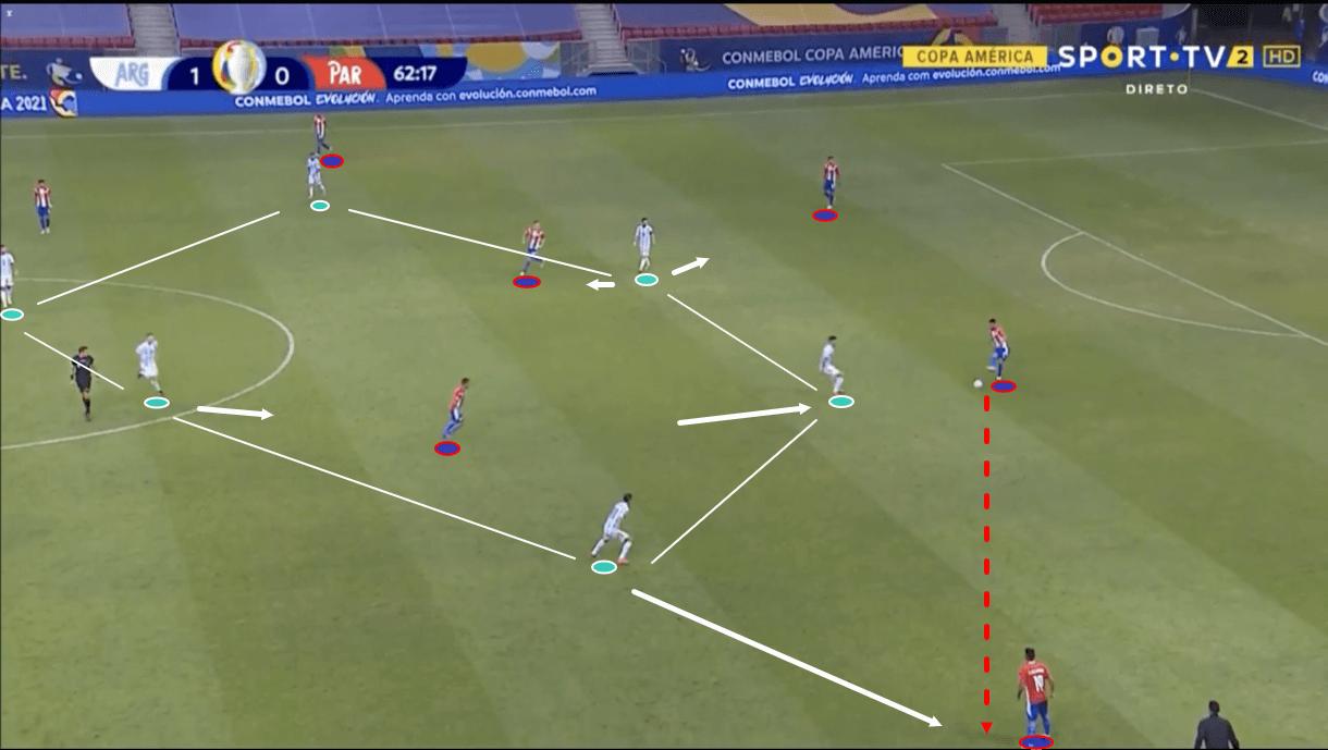 copa-america-2021-paraguay-vs-argentina-tactical-analysis-tactics