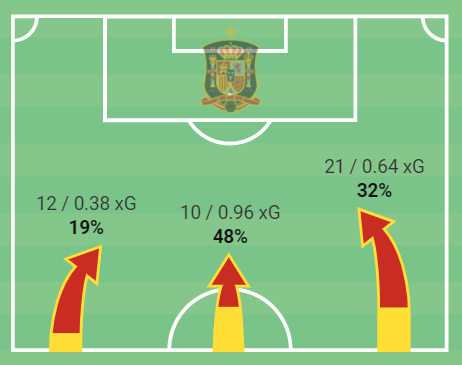 Euro 2020: How Slovakia's failure to stop attacks out wide allowed Spain to wreak havoc – tactical analysis