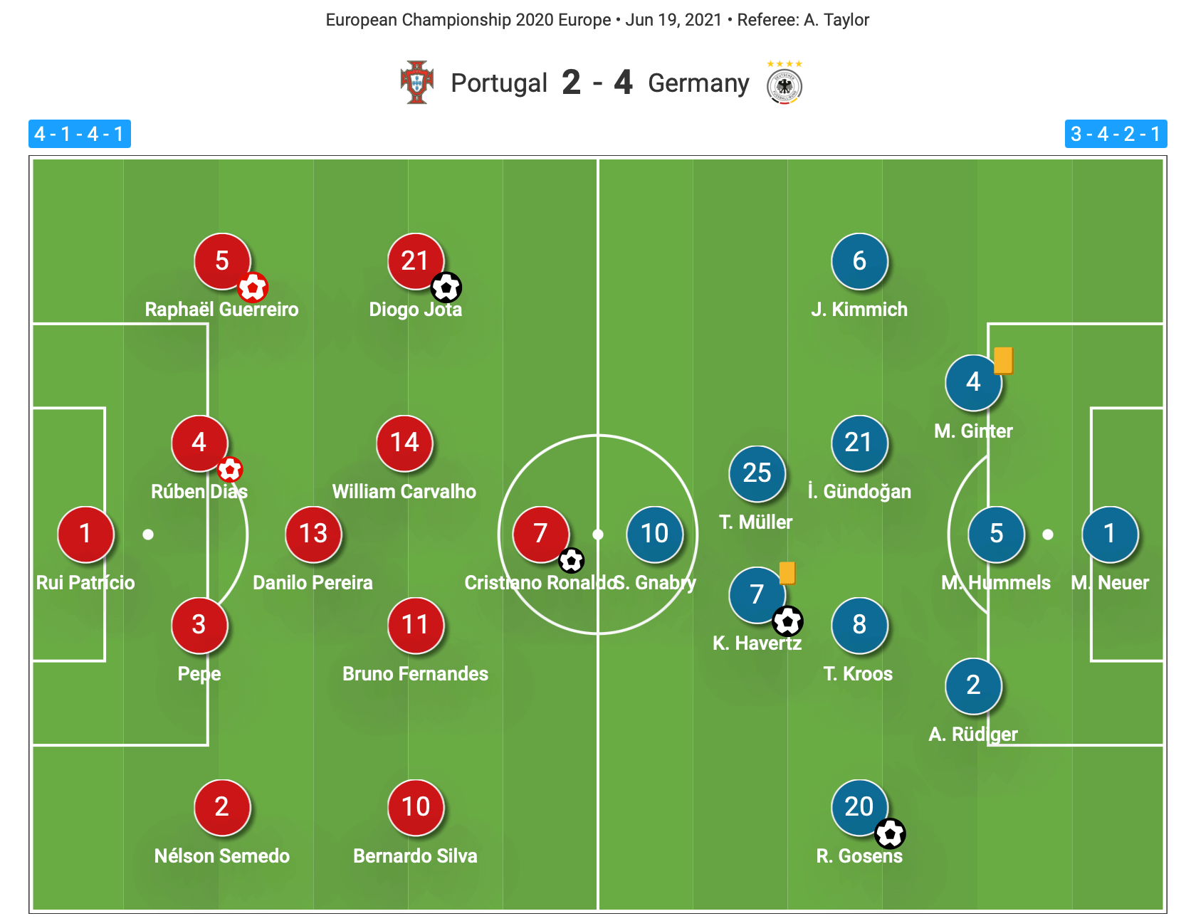 Euro 2020: Portugal vs Germany - tactical analysis