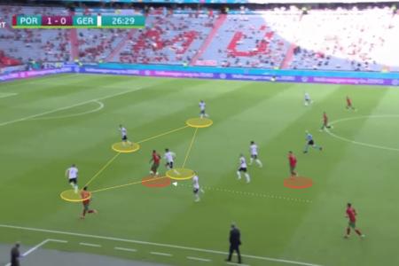Euro 2020: Portugal vs Germany - tactical analysis tactics