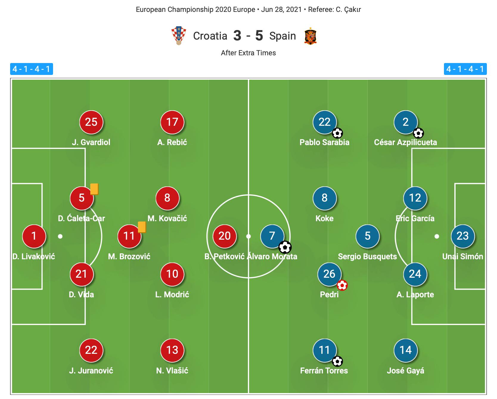 Euro 2020: Croatia vs Spain - tactical analysis tactics