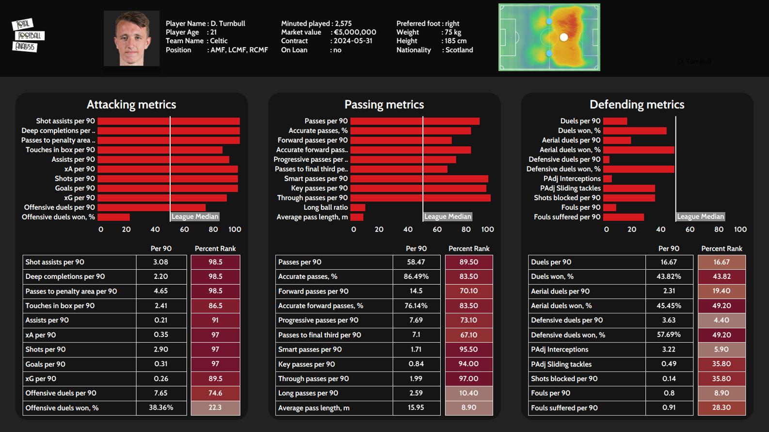 David Turnbull 2020/21 - scout report tactical analysis tactics