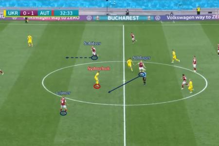 EURO 2020 Preview: Ukraine vs Sweden - tactical analysis tactics