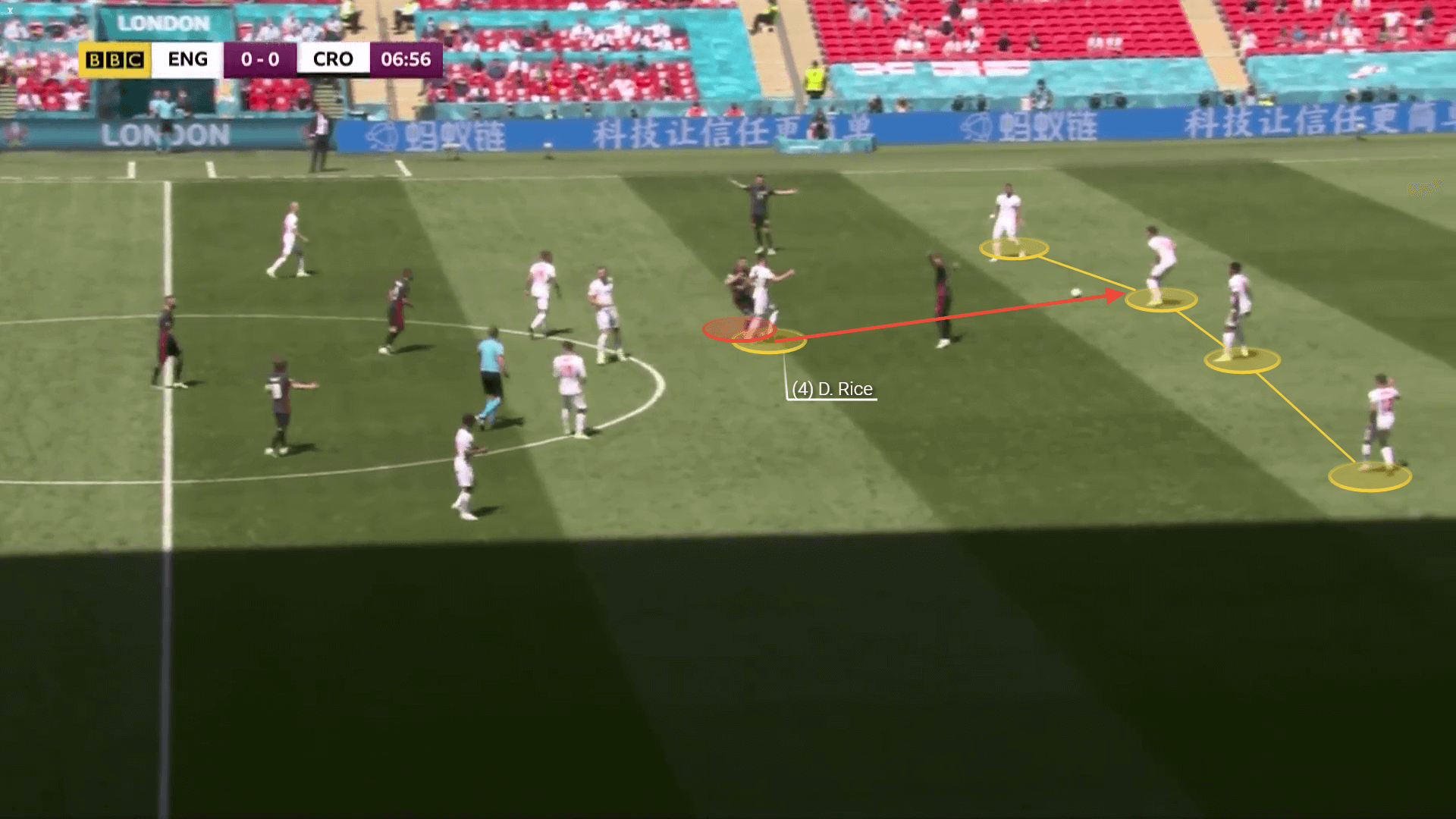 EURO 2020: England vs Croatia - tactical analysis tactics