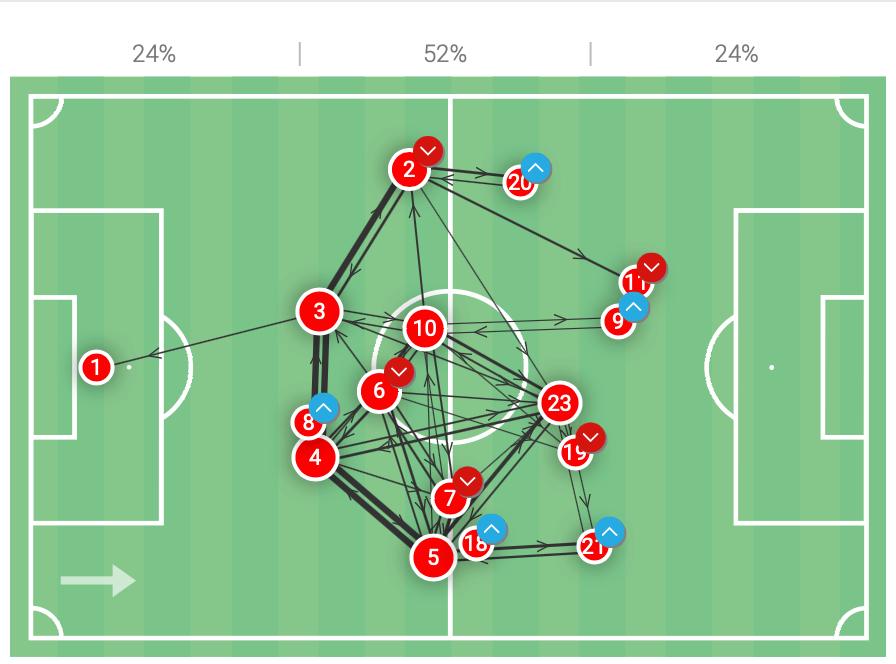 UEFA U21 Championship Final: Portugal vs Germany - tactical analysis tactics