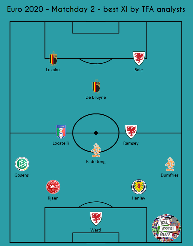EURO 2020: Our best XI from round two - analysis