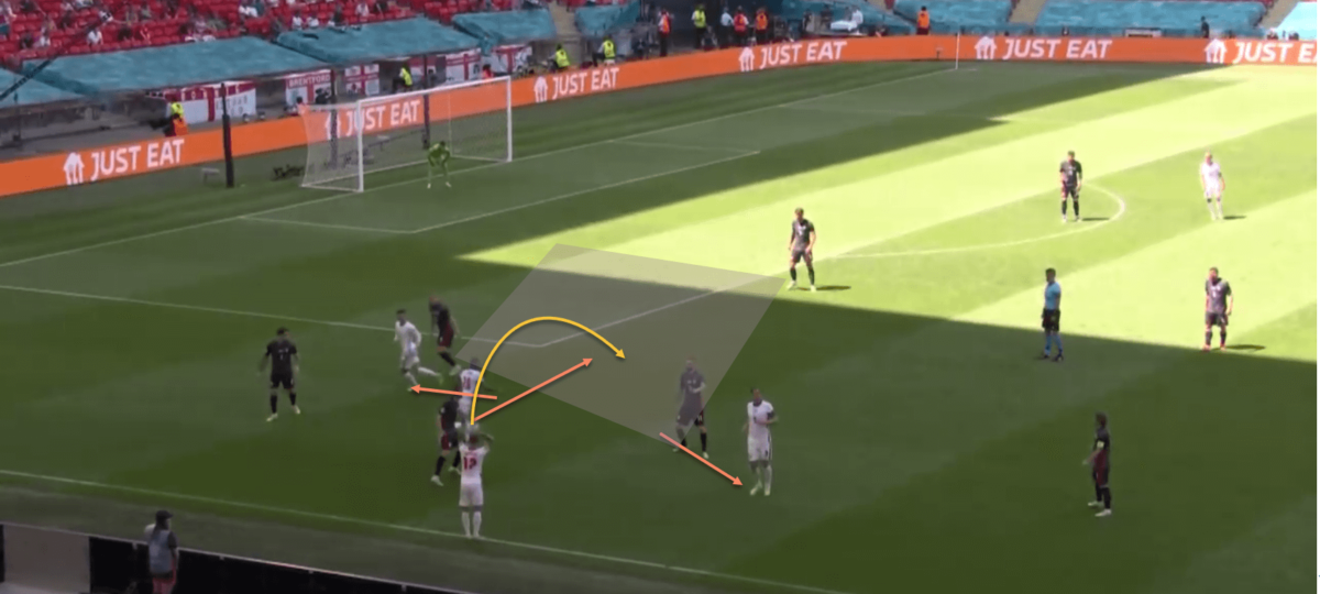 England EURO 2020 set-piece tactics tactical analysis