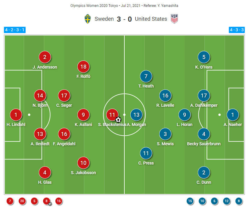 2020 Olympics : Sweden vs USWNT - tactical analysis tactics