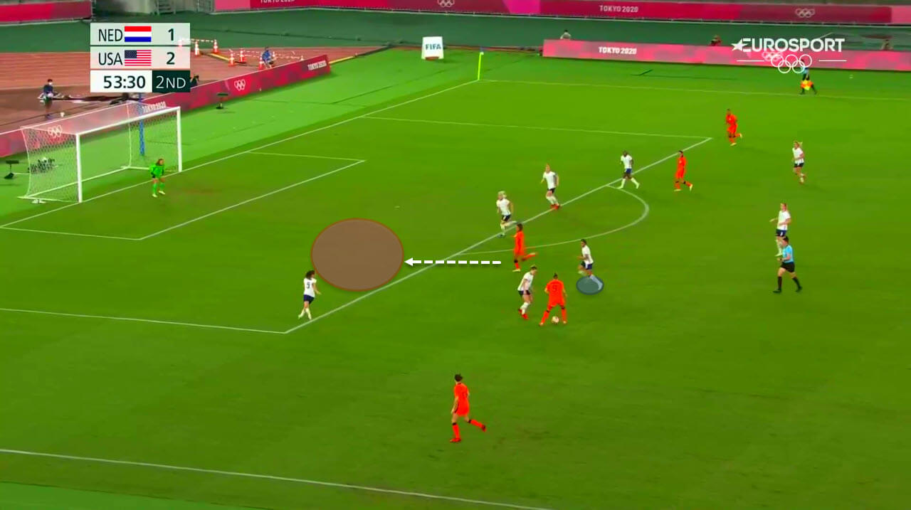 2020 Olympics : USWNT vs Netherlands - tactical analysis tactics