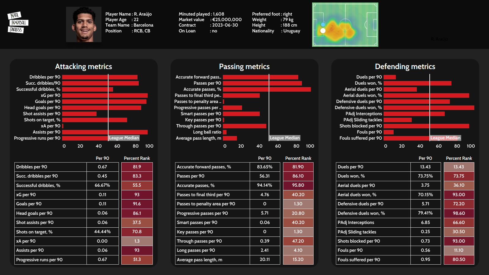 U23 La Liga defenders to watch out for in 2021/22 - data analysis - statistics