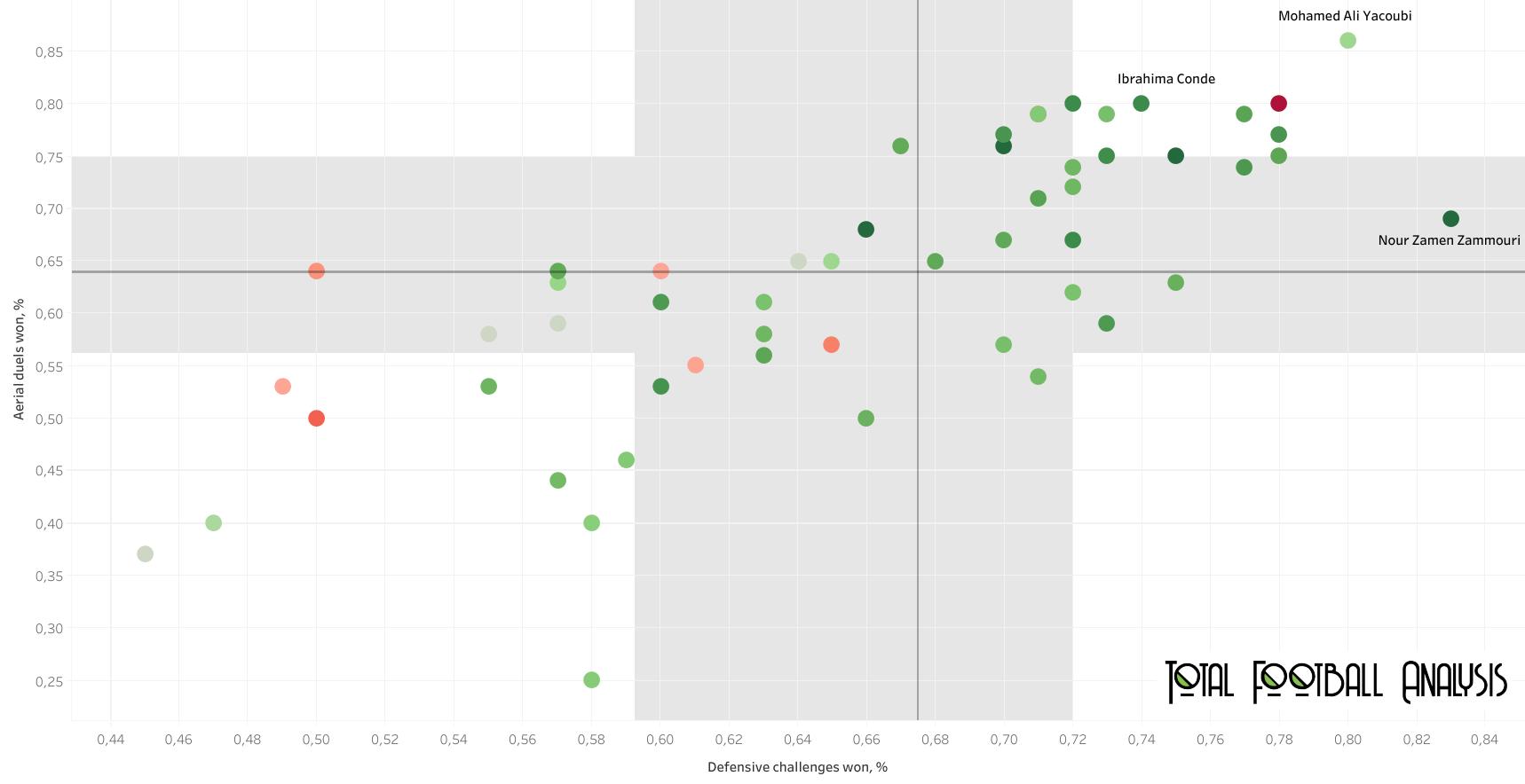 CAF Champions League 2020/21 - data analysis statistics