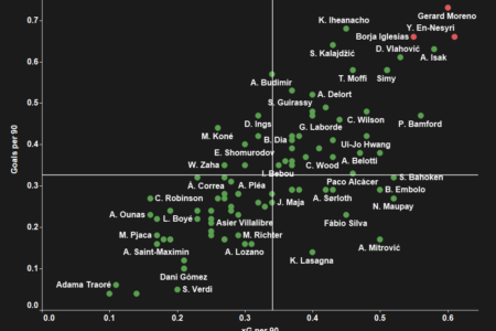 Who Everton should sign to save their underwhelming transfer window - data analysis statistics