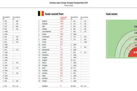 Euro 2020: Analytical trends from the tournament - data analysis statistics