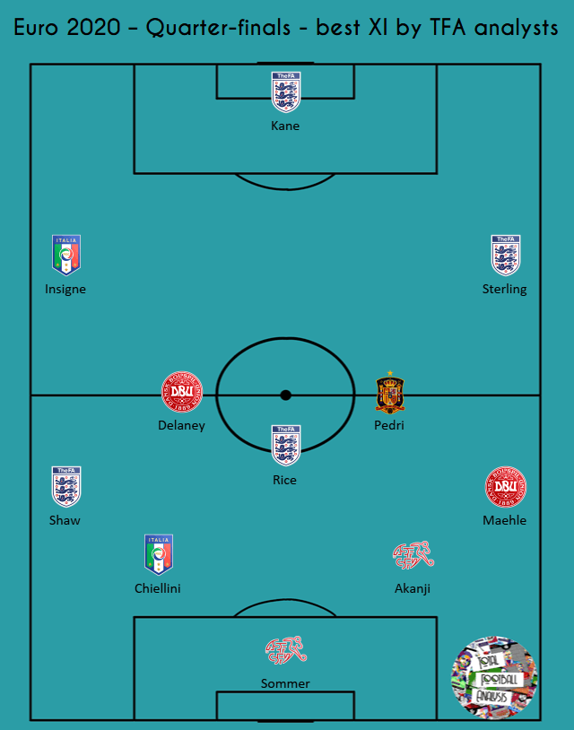 EURO 2020: Our best XI from quarter-finals matches - analysis