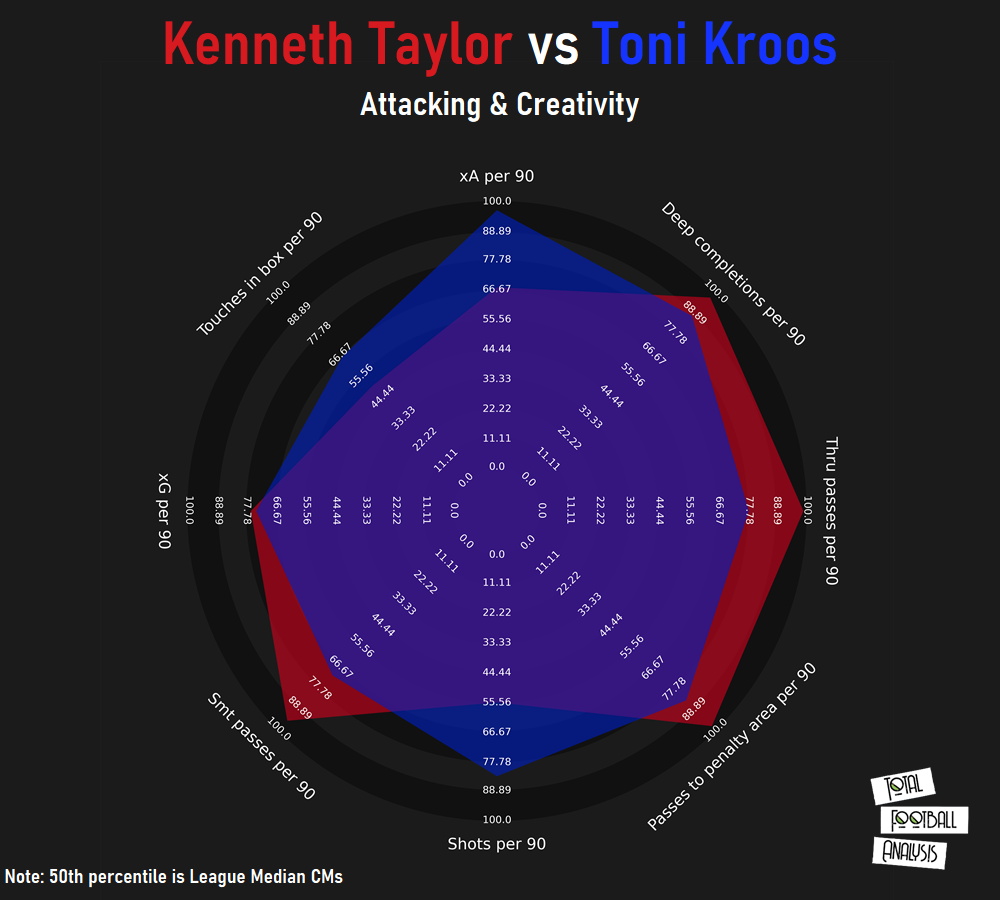 Kenneth Taylor 2020/21 scout report - tactical analysis tactics