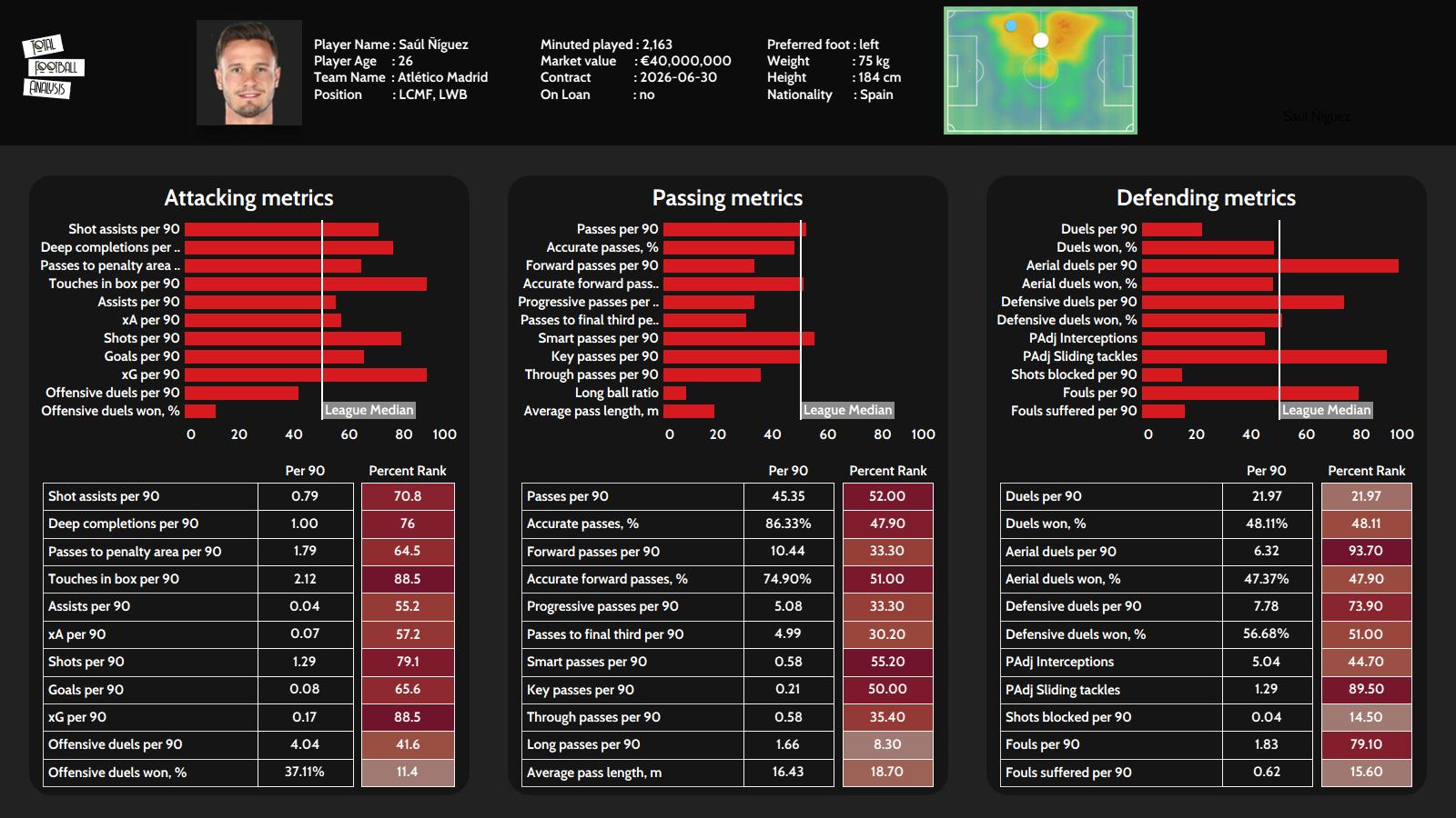 Saul Niguez at Barcelona 2021/22 - scout report - tactical analysis - tactics