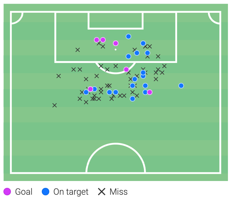 Michael Olise - 2020/21 scout report - tactical analysis tactics
