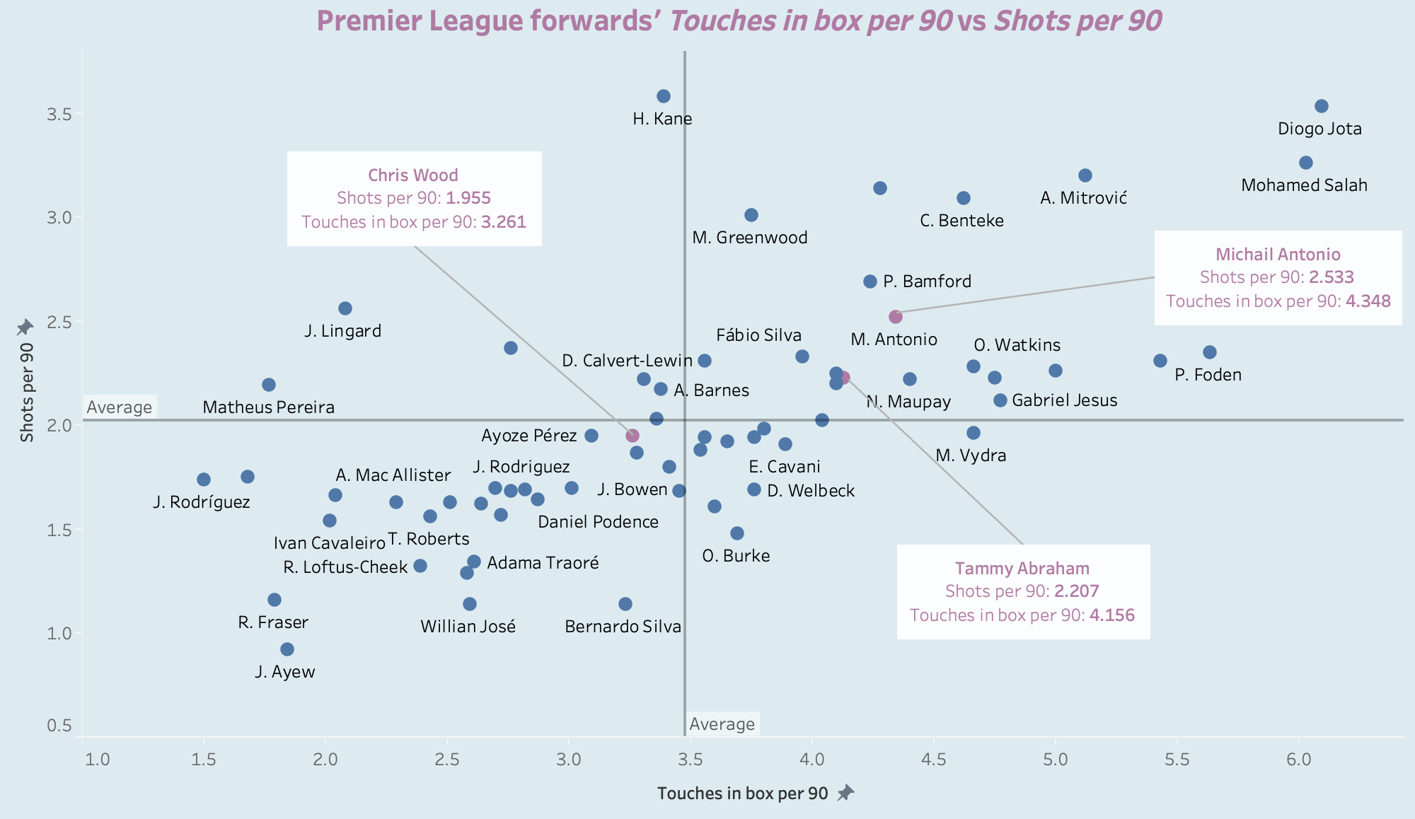 Five forwards West Ham should be targeting this summer - data analysis statistics