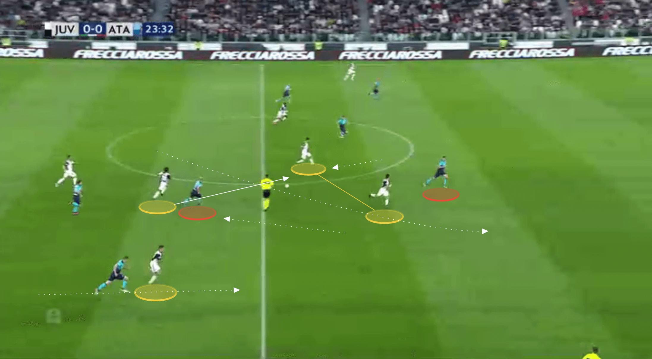 Massimiliano Allegri Juventus Serie A tactical analysis tactics