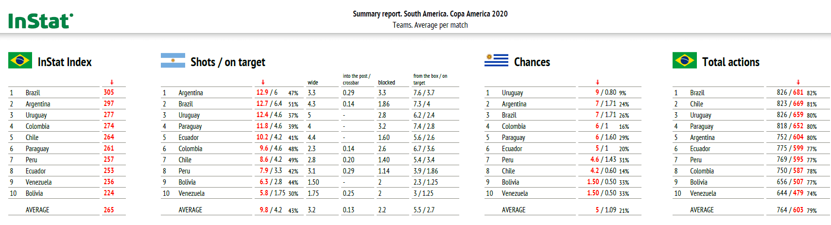 Copa America 2021: Analytical trends from the tournament - data analysis statistics