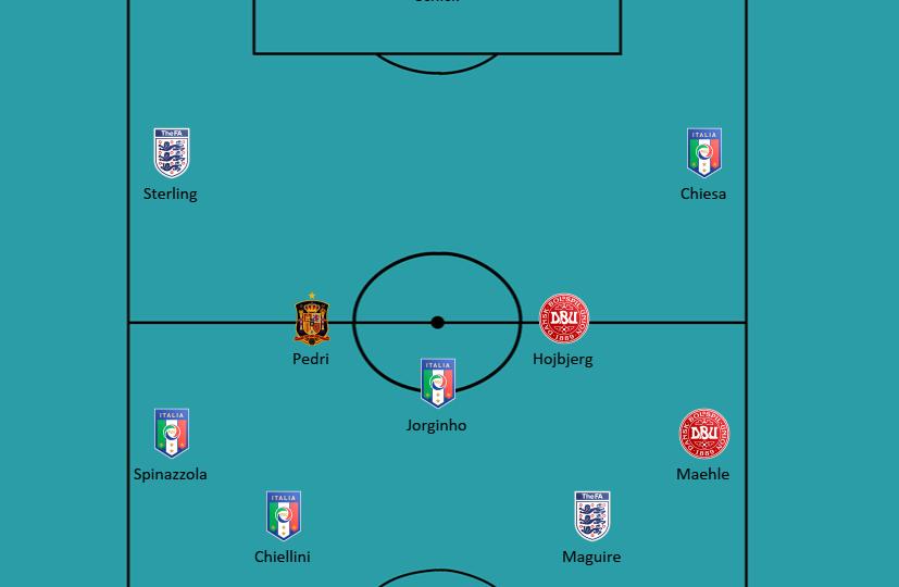 EURO 2020: Best XI - analysis