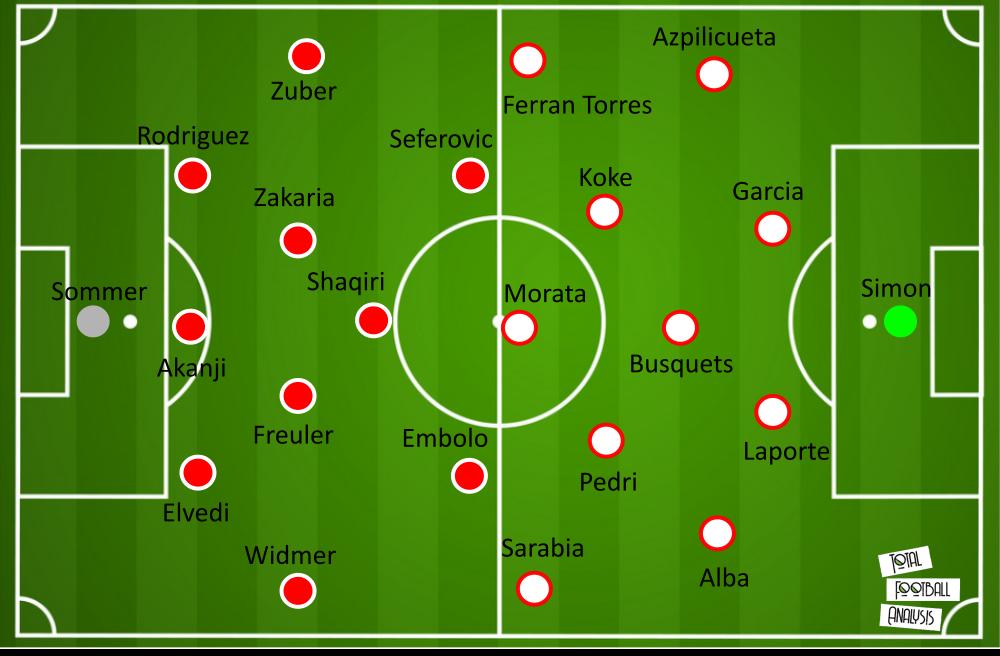Switzerland Spain EURO 2020 tactical analysis tactics