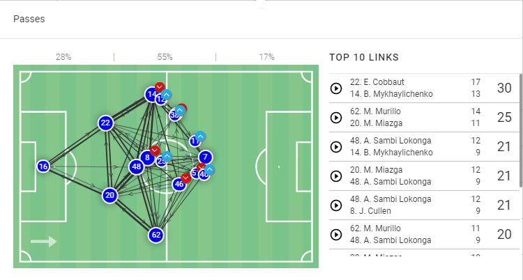Sambi Lokonga at Arsenal 2021/22 - scout report tactical analysis tactics