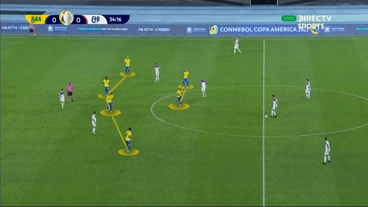Copa America 2021: Brazil vs Chile - tactical analysis - tactics