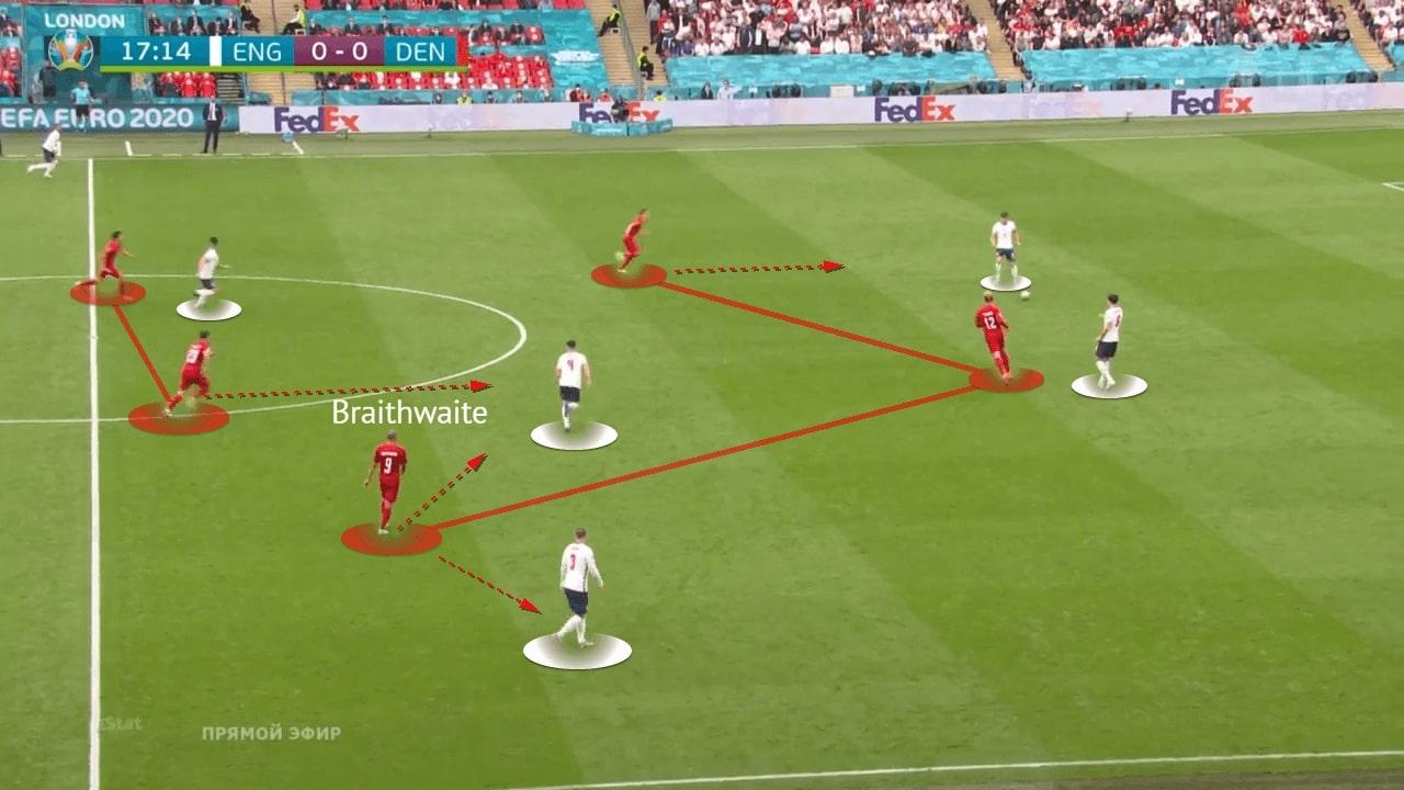 EURO 2020: England vs Denmark - tactical analysis - tactics