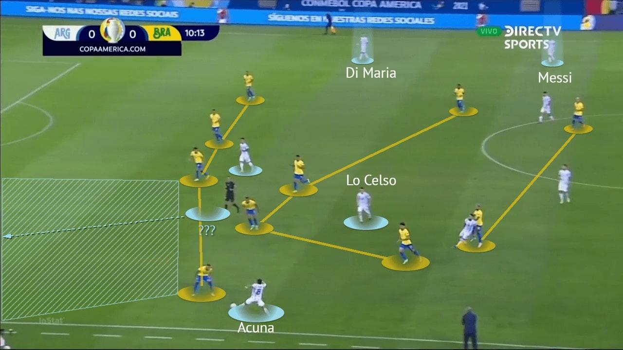 Copa America Final 2021: Argentina vs Brazil - tactical analysis - tactics