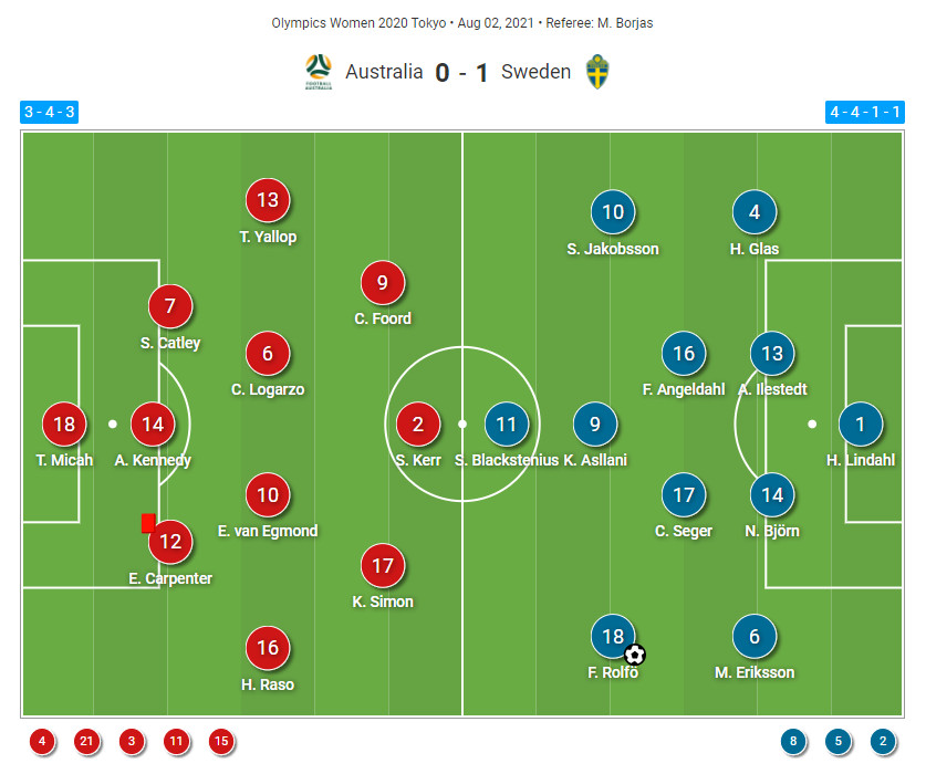 Olympics 2020 : Australia vs Sweden - tactical analysis tactics