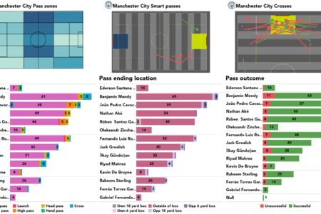 Premier League 2021/22: Tottenham vs Man City stats