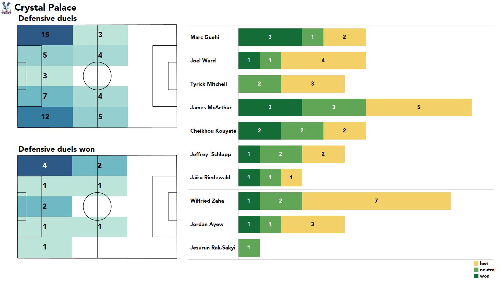 Premier League 2021/22: Chelsea vs Crystal Palace - stats