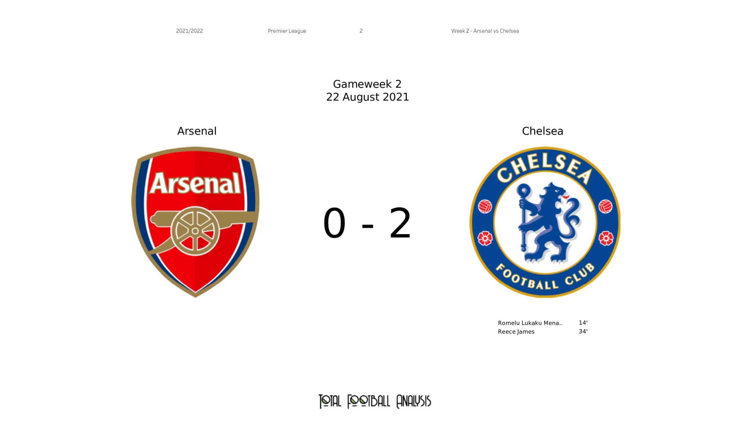 Premier League 2021/22: Arsenal vs Chelsea stats