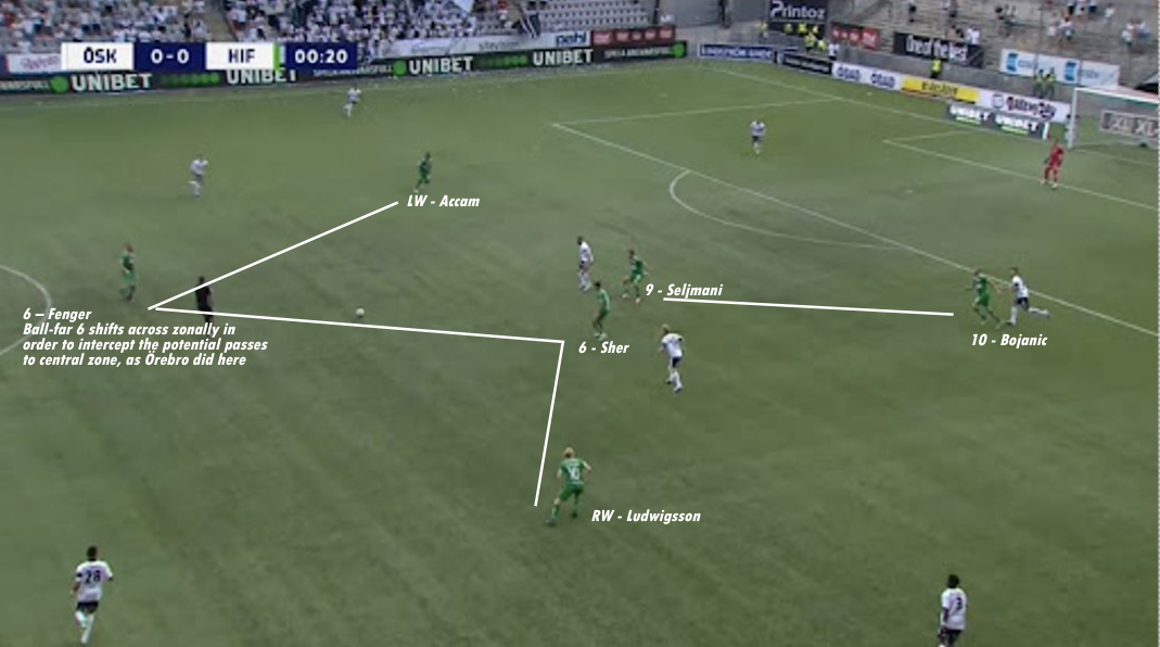 Milos Milojevic At Hammarby IF - Part 1: Defensive Philosophy - Tactical Analysis - Tactics
