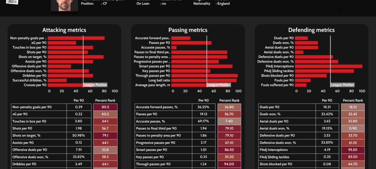 Danny Ings alternatives data analysis statistics
