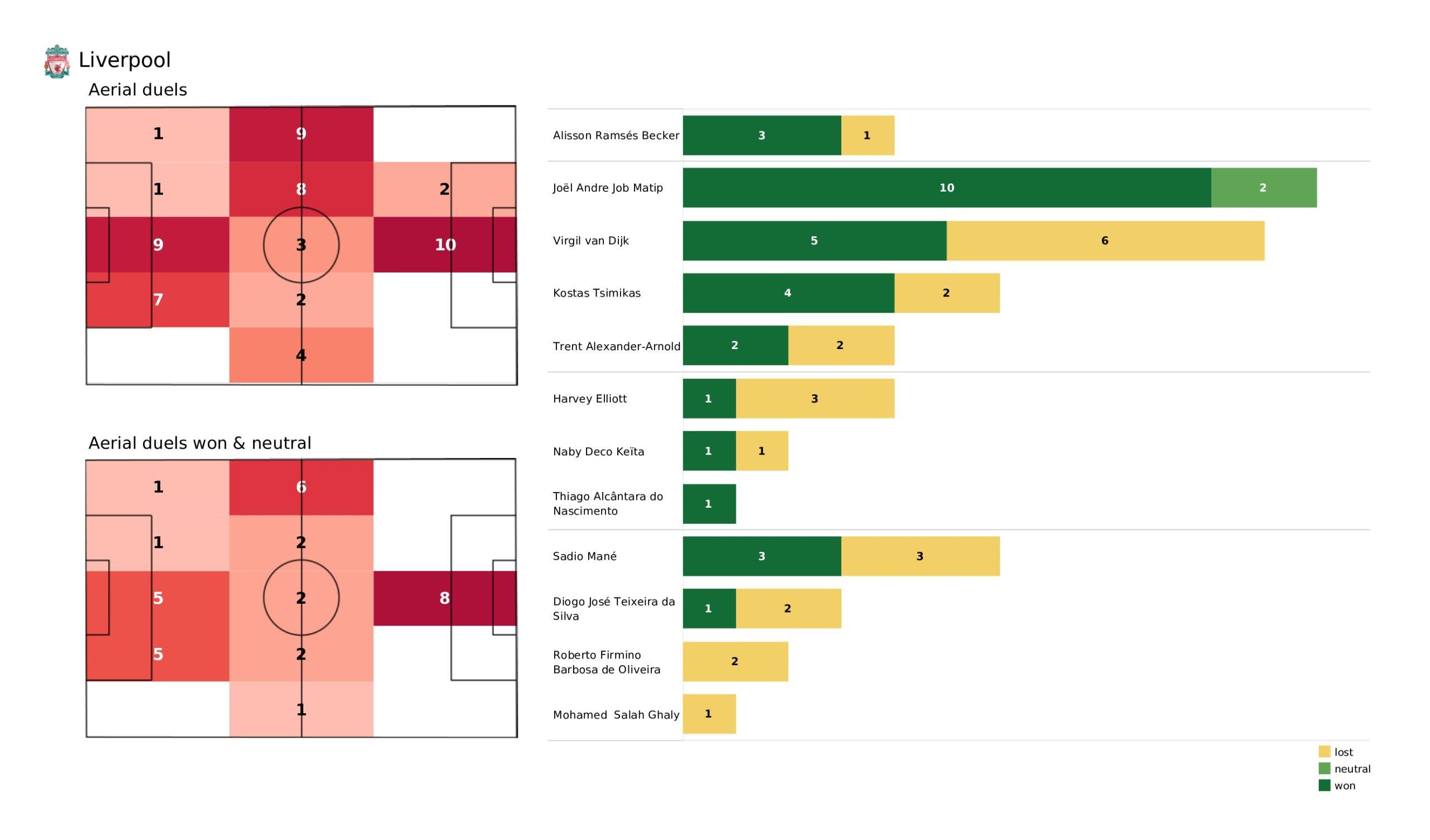 Premier League 2021/22: Liverpool vs Burnley - stats