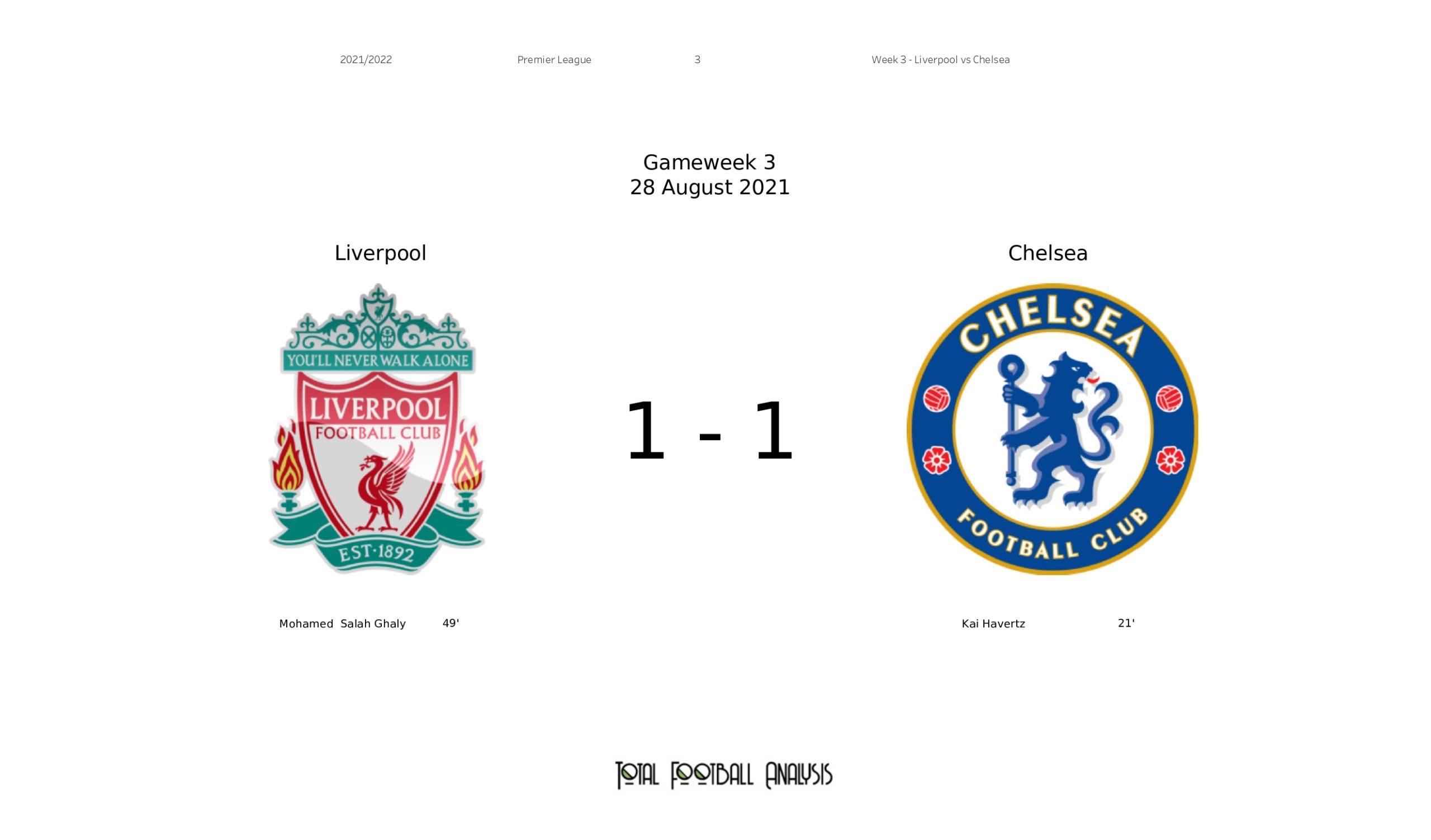 Premier League 2021/22: Liverpool vs Chelsea stats gallery